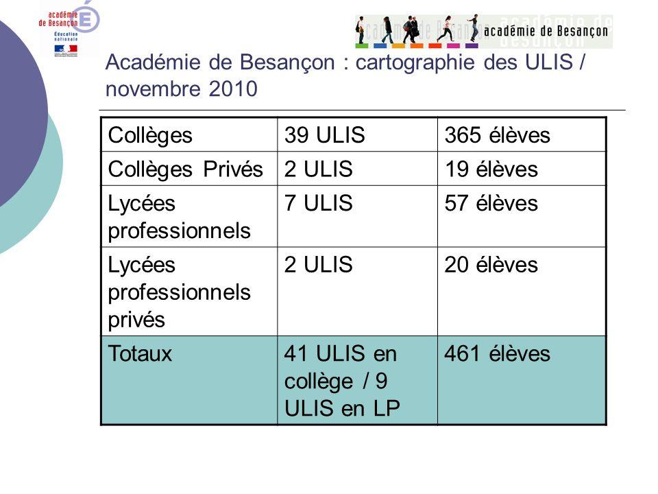 Académie de Besançon : cartographie des ULIS / novembre 2010 Collèges39 ULIS365 élèves Collèges Privés2 ULIS19 élèves Lycées professionnels 7 ULIS57 é