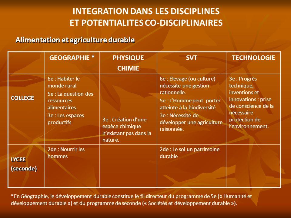 INTEGRATION DANS LES DISCIPLINES ET POTENTIALITES CO-DISCIPLINAIRES Alimentation et agriculture durable GEOGRAPHIE *PHYSIQUE CHIMIE SVTTECHNOLOGIE COL