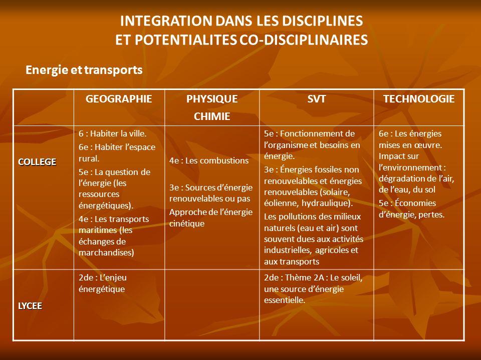 INTEGRATION DANS LES DISCIPLINES ET POTENTIALITES CO-DISCIPLINAIRES Energie et transports GEOGRAPHIEPHYSIQUE CHIMIE SVTTECHNOLOGIE COLLEGE 6 : Habiter