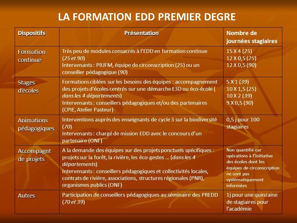 LA FORMATION EDD PREMIER DEGRE DispositifsPrésentationNombre de journées stagiaires Formation continue Très peu de modules consacrés à lEDD en formati
