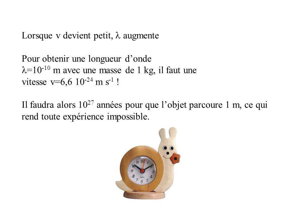 Lorsque v devient petit, augmente Pour obtenir une longueur donde =10 -10 m avec une masse de 1 kg, il faut une vitesse v=6,6 10 -24 m s -1 ! Il faudr