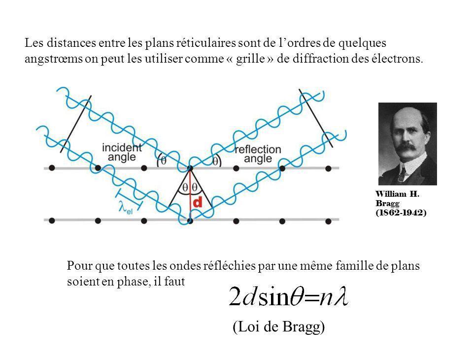 Les distances entre les plans réticulaires sont de lordres de quelques angstrœms on peut les utiliser comme « grille » de diffraction des électrons. W