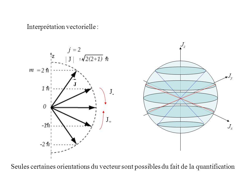 Interprétation vectorielle : Seules certaines orientations du vecteur sont possibles du fait de la quantification J+J+ J-J- j | J | J JxJx JyJy JzJz
