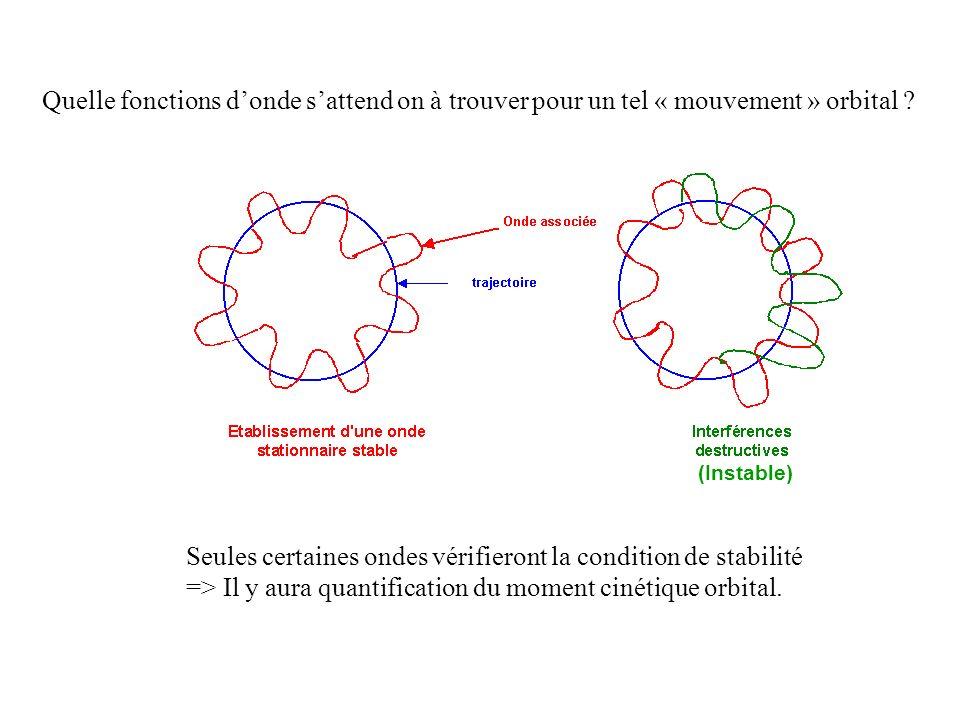 La seconde équation devient simplement Et lon voit que la partie en est également factorisable : Conditions aux limites : La fonction donde en doit être égale à la fonction donde en.
