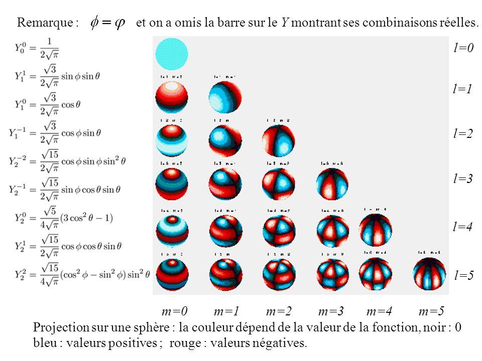 Remarque : et on a omis la barre sur le Y montrant ses combinaisons réelles. m=0m=1m=2m=3m=4m=5 l=0 l=1 l=2 l=3 l=4 l=5 Projection sur une sphère : la