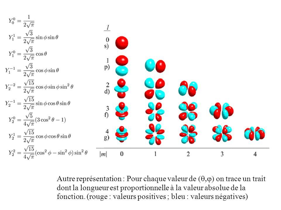 Autre représentation : Pour chaque valeur de on trace un trait dont la longueur est proportionnelle à la valeur absolue de la fonction. (rouge : valeu