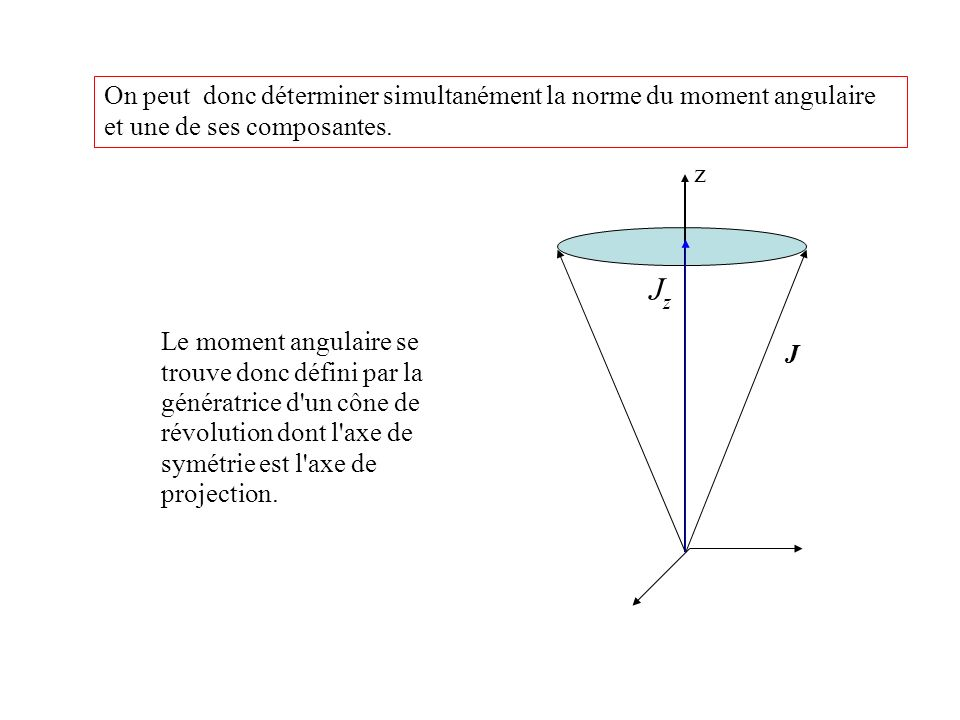 Interprétation vectorielle : Seules certaines orientations du vecteur sont possibles du fait de la quantification J+J+ J-J- j   J   J JxJx JyJy JzJz