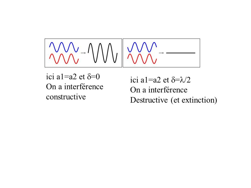 ici a1=a2 et =0 On a interférence constructive ici a1=a2 et = /2 On a interférence Destructive (et extinction)