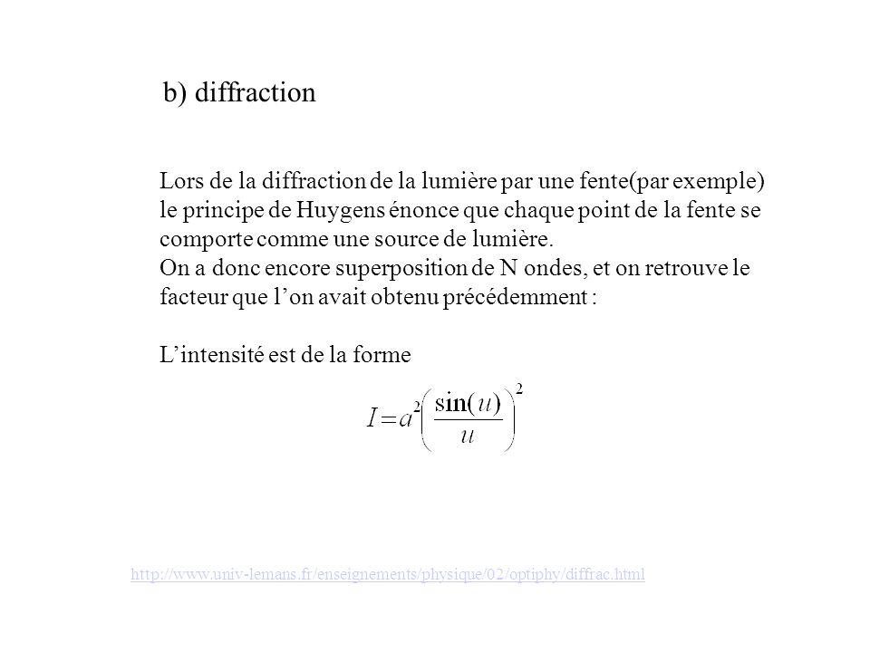 b) diffraction Lors de la diffraction de la lumière par une fente(par exemple) le principe de Huygens énonce que chaque point de la fente se comporte