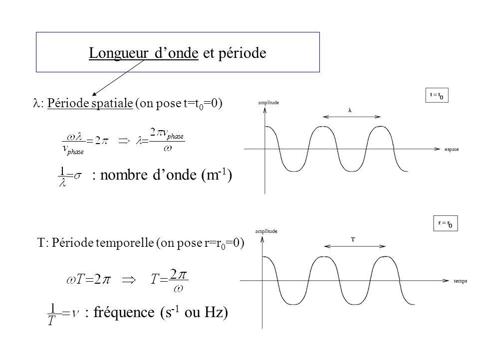 Longueur donde et période : Période spatiale (on pose t=t 0 =0) : Période temporelle (on pose r=r 0 =0) : nombre donde (m -1 ) : fréquence (s -1 ou Hz