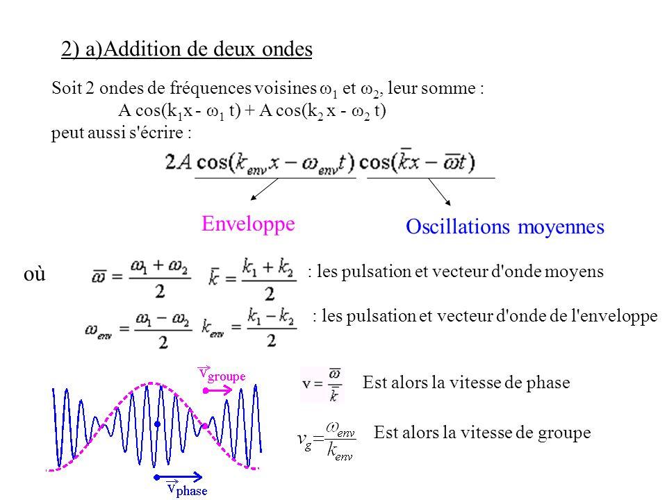 Soit 2 ondes de fréquences voisines ω 1 et ω 2, leur somme : A cos(k 1 x - ω 1 t) + A cos(k 2 x - ω 2 t) peut aussi s'écrire : : les pulsation et vect