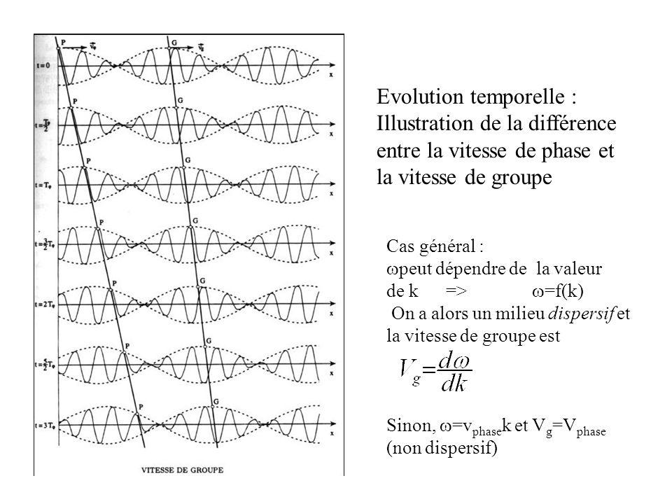 Evolution temporelle : Illustration de la différence entre la vitesse de phase et la vitesse de groupe Cas général : peut dépendre de la valeur de k =