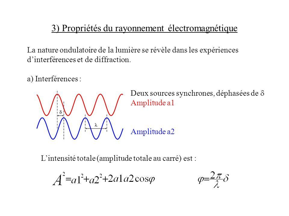 3) Propriétés du rayonnement électromagnétique La nature ondulatoire de la lumière se révèle dans les expériences dinterférences et de diffraction. a)