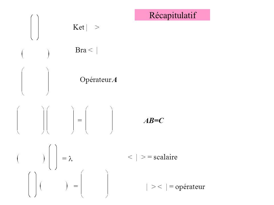 Récapitulatif = = = Ket | > Bra < | Opérateur A AB=C = scalaire | > < | = opérateur