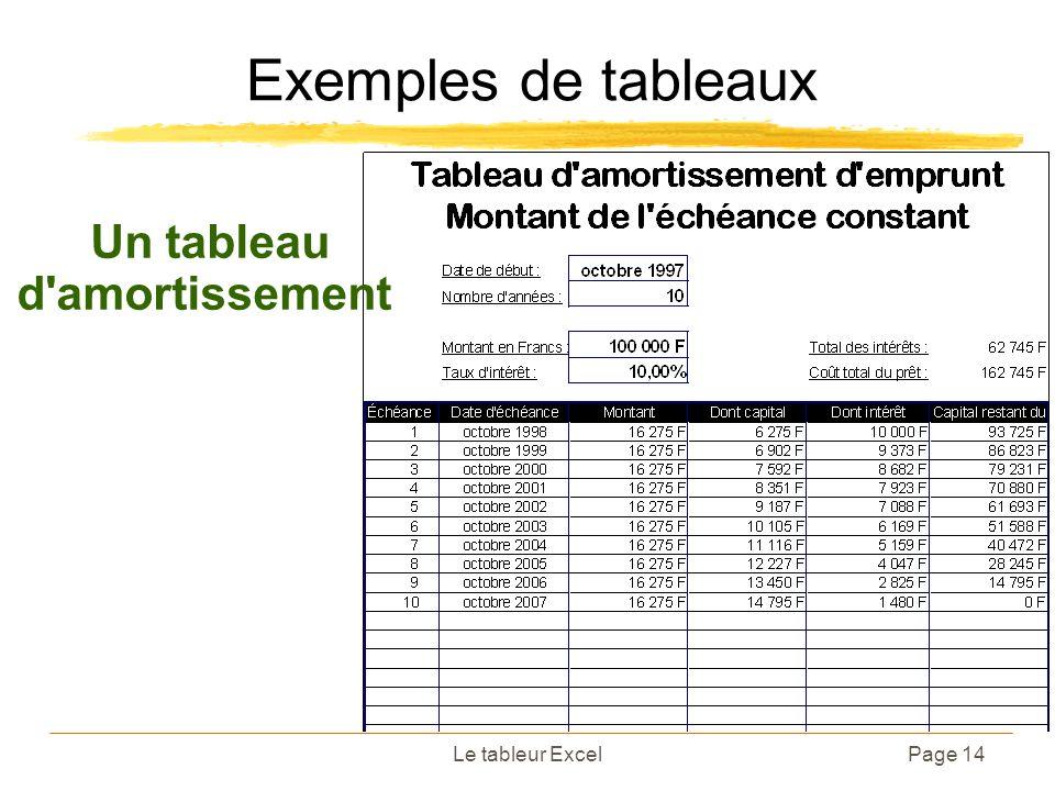 Le tableur ExcelPage 14 Exemples de tableaux Un tableau d'amortissement