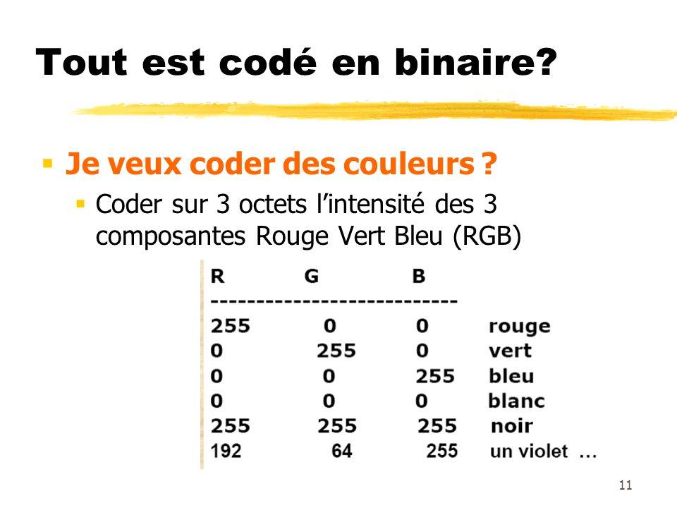 Tout est codé en binaire? Je veux coder des couleurs ? Coder sur 3 octets lintensité des 3 composantes Rouge Vert Bleu (RGB) 11