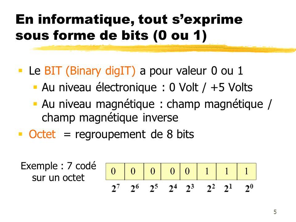 En informatique, tout sexprime sous forme de bits (0 ou 1) Le BIT (Binary digIT) a pour valeur 0 ou 1 Au niveau électronique : 0 Volt / +5 Volts Au ni