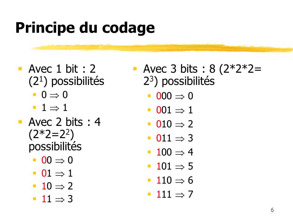 Principe du codage Avec 1 bit : 2 (2 1 ) possibilités 0 1 Avec 2 bits : 4 (2*2=2 2 ) possibilités 00 0 01 1 10 2 11 3 Avec 3 bits : 8 (2*2*2= 2 3 ) po