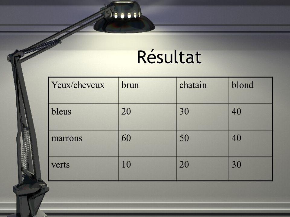 Résultat Yeux/cheveuxbrunchatainblond bleus203040 marrons605040 verts102030