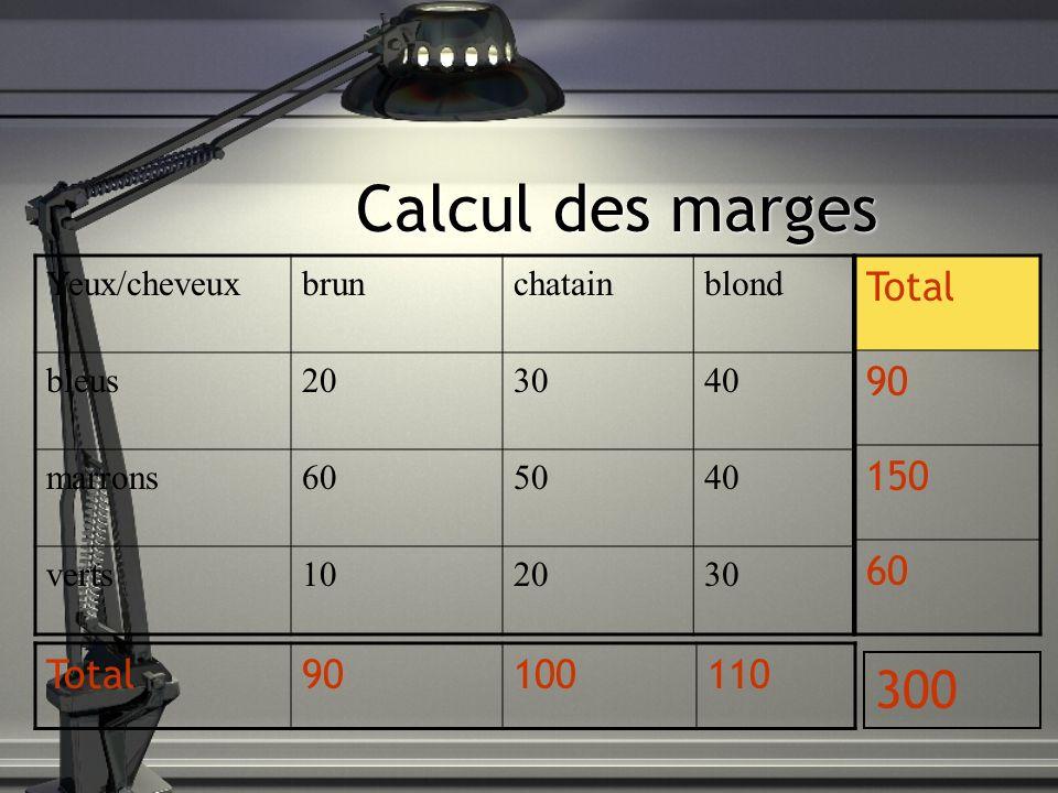 Calcul des marges Yeux/cheveuxbrunchatainblond bleus203040 marrons605040 verts102030 Total 90 150 60 Total90100110 300
