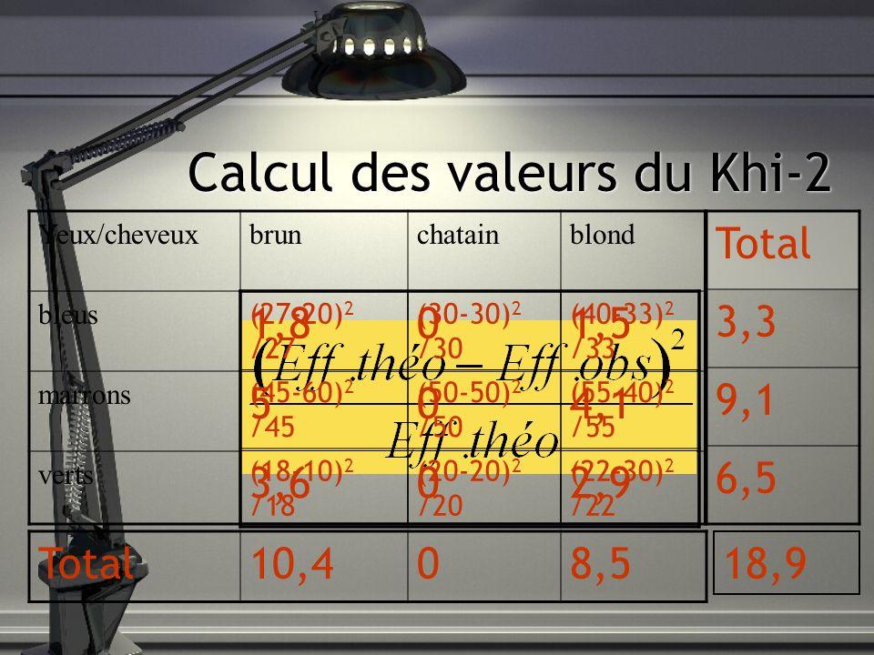 Calcul des degrés de liberté ddl.quest = nb.valeurs - 1 ddl = ddl.ligne x ddl.colonne Yeux/cheveuxbrunchatainblond bleus marrons verts 3-1=2 2x2=4
