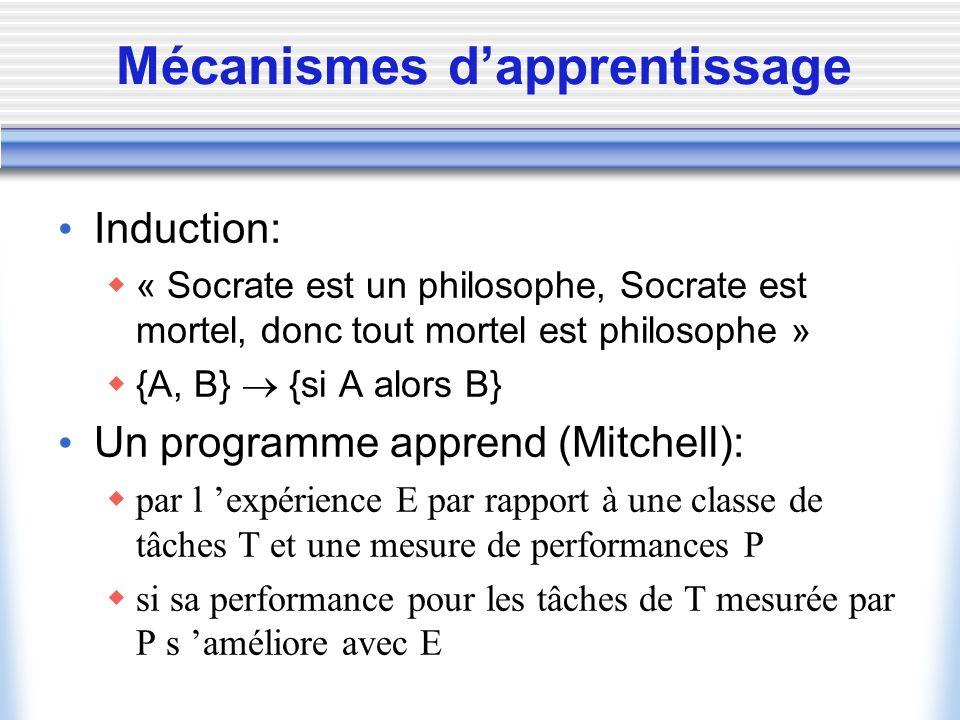 Mécanismes dapprentissage Induction: « Socrate est un philosophe, Socrate est mortel, donc tout mortel est philosophe » {A, B} {si A alors B} Un progr