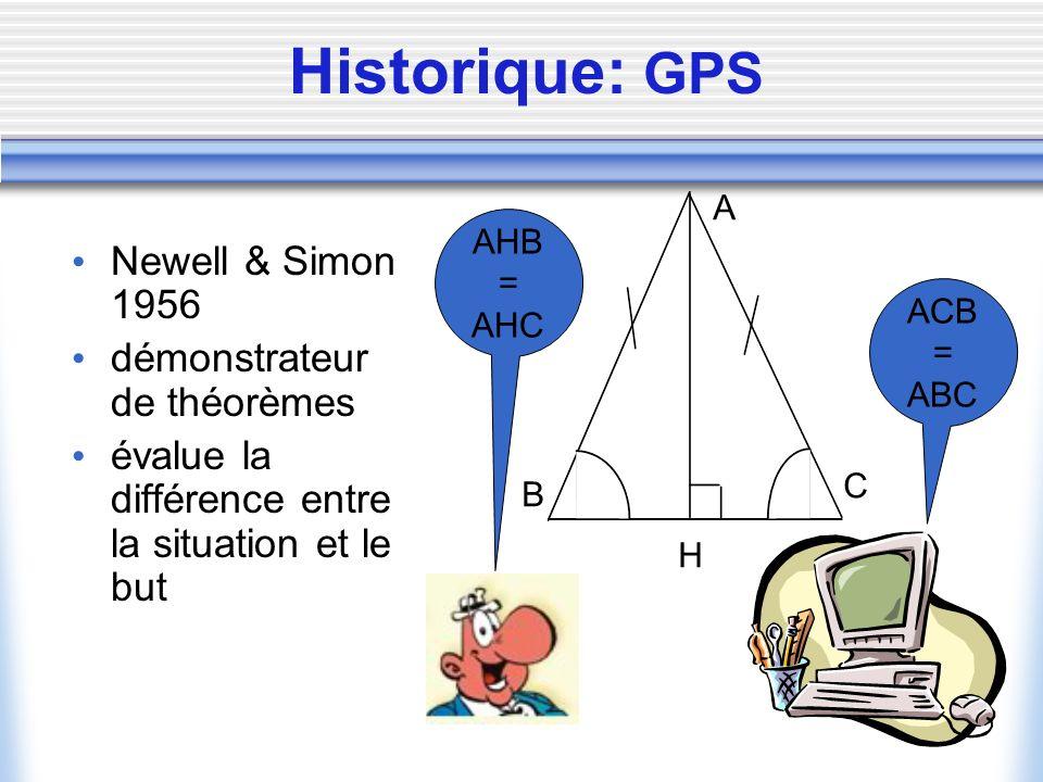 Historique: GPS Newell & Simon 1956 démonstrateur de théorèmes évalue la différence entre la situation et le but A B C H AHB = AHC ACB = ABC