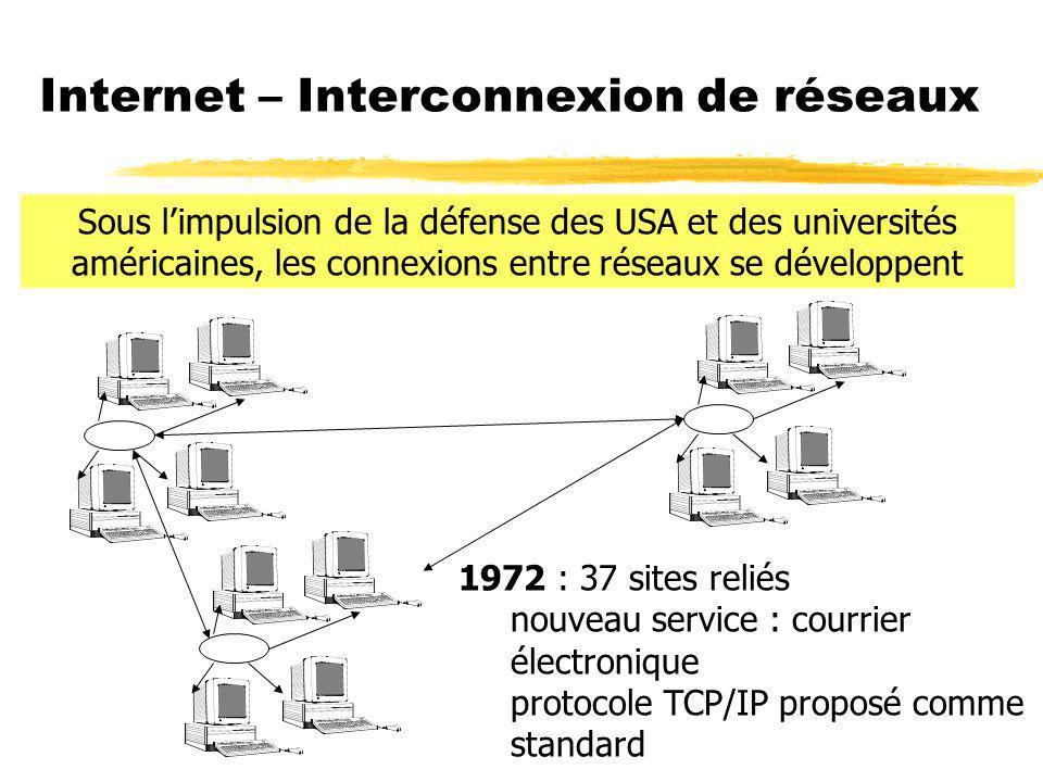 Internet – Interconnexion de réseaux 1972 : 37 sites reliés nouveau service : courrier électronique protocole TCP/IP proposé comme standard Sous limpulsion de la défense des USA et des universités américaines, les connexions entre réseaux se développent
