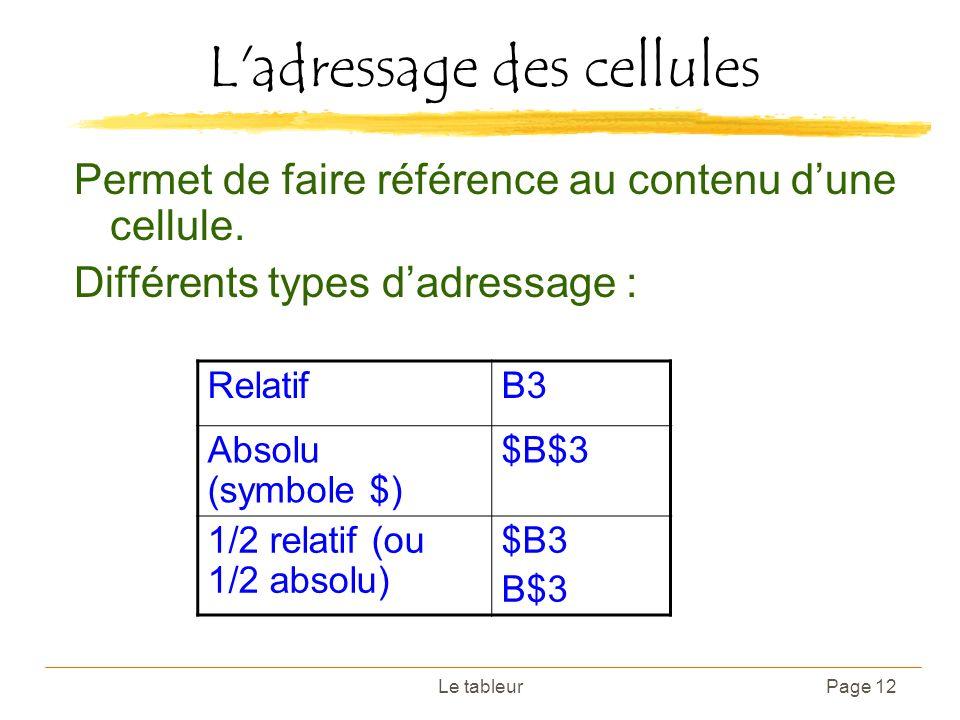 Le tableurPage 12 L'adressage des cellules Permet de faire référence au contenu dune cellule. Différents types dadressage : RelatifB3 Absolu (symbole