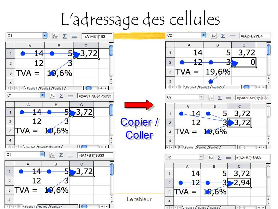 Le tableurPage 13 L'adressage des cellules Copier / Coller