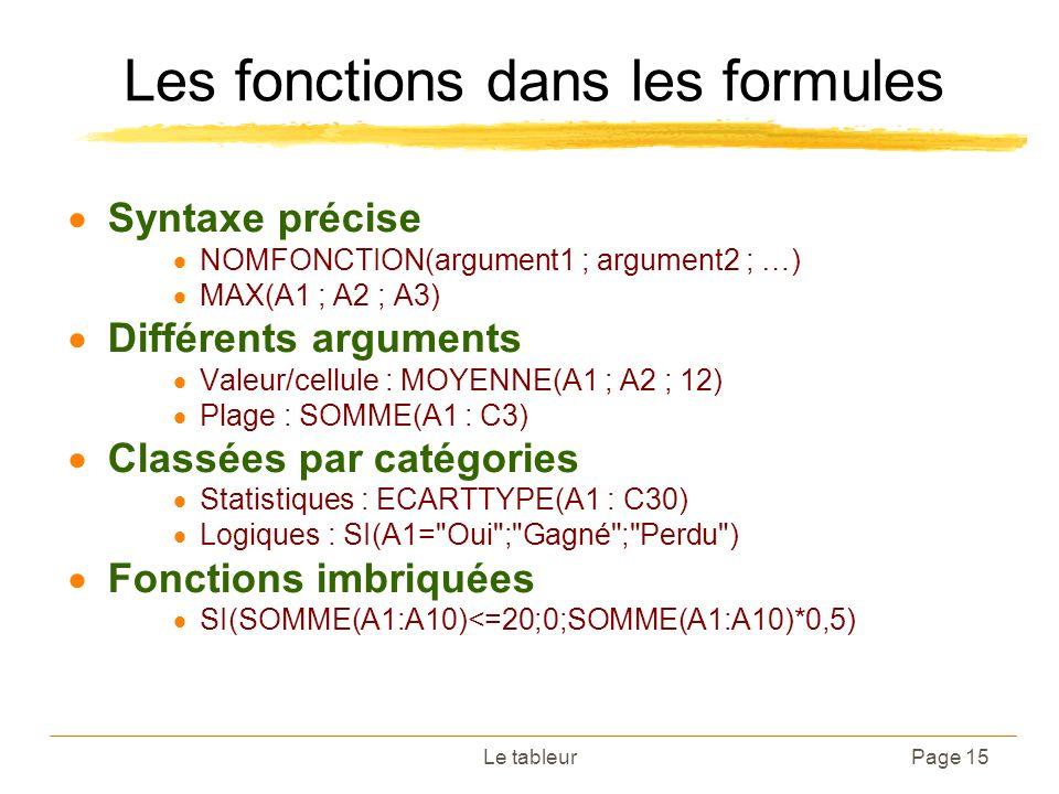 Le tableurPage 15 Les fonctions dans les formules Syntaxe précise NOMFONCTION(argument1 ; argument2 ; …) MAX(A1 ; A2 ; A3) Différents arguments Valeur