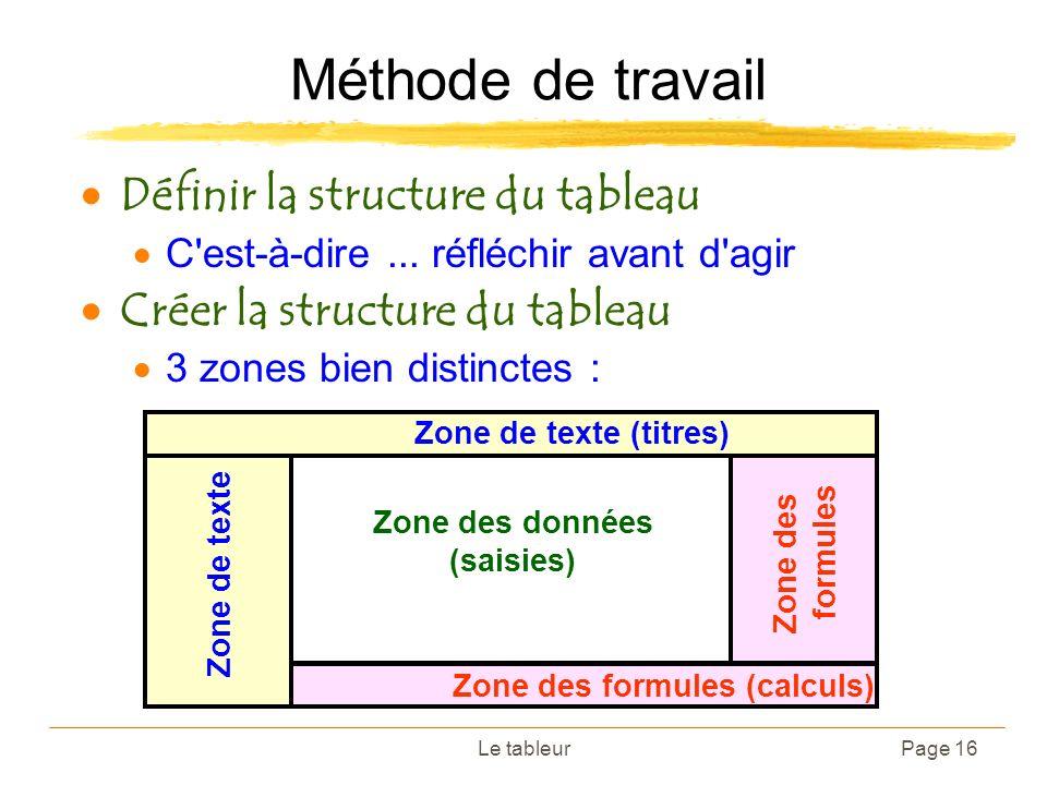 Le tableurPage 16 Méthode de travail Définir la structure du tableau C'est-à-dire... réfléchir avant d'agir Créer la structure du tableau 3 zones bien