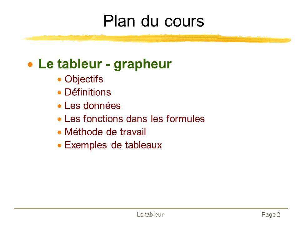 Page 2 Plan du cours Le tableur - grapheur Objectifs Définitions Les données Les fonctions dans les formules Méthode de travail Exemples de tableaux