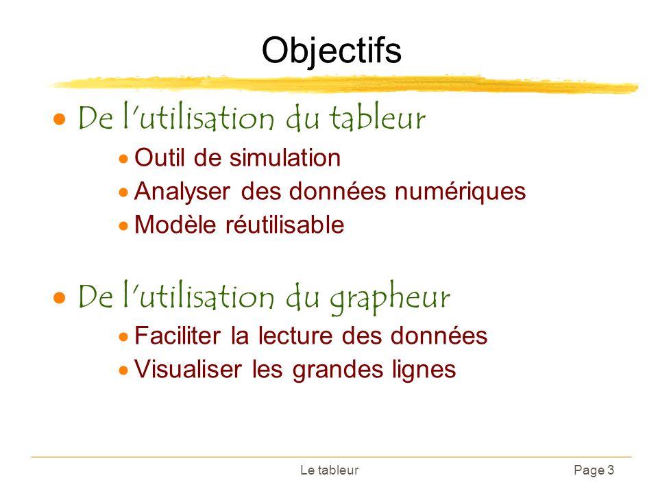 Le tableurPage 3 Objectifs De l'utilisation du tableur Outil de simulation Analyser des données numériques Modèle réutilisable De l'utilisation du gra