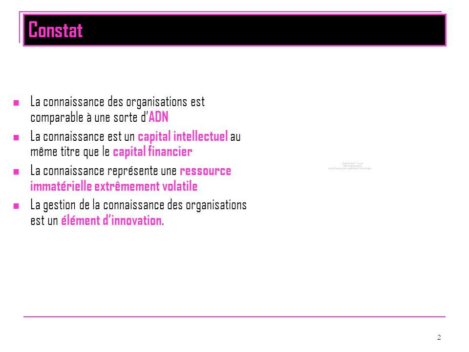 3 Deux types de connaissances Tacites : personnelles, contextuelles, difficiles à formaliser et à enregistrer.