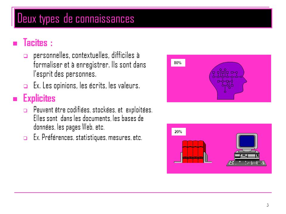 3 Deux types de connaissances Tacites : personnelles, contextuelles, difficiles à formaliser et à enregistrer. Ils sont dans lesprit des personnes. Ex