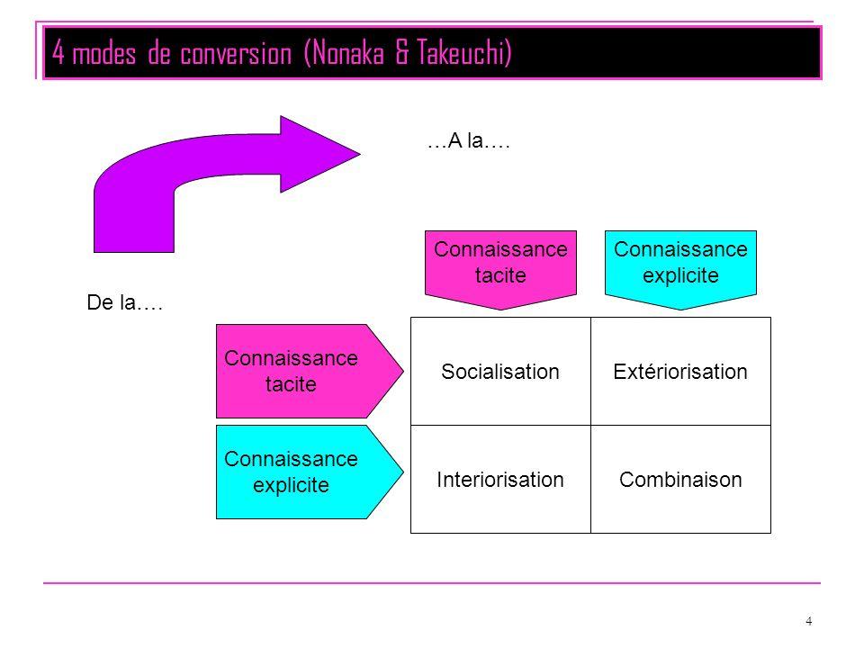 4 SocialisationExtériorisation InteriorisationCombinaison Connaissance tacite Connaissance explicite Connaissance tacite Connaissance explicite De la…