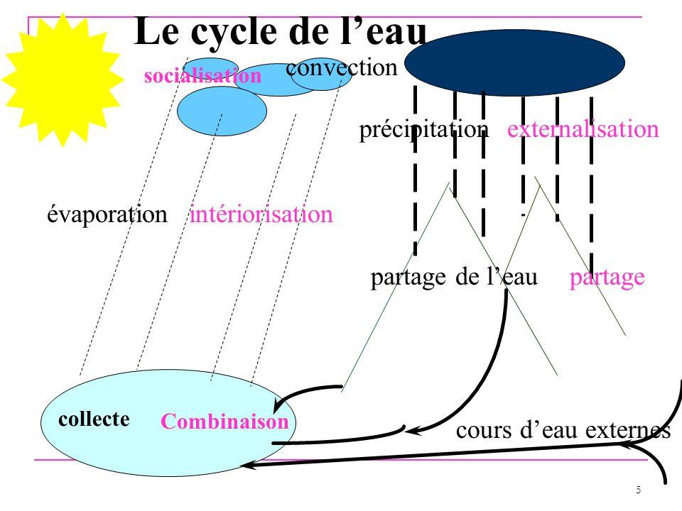 5 Le cycle de leau précipitation évaporation partage de leau convection cours deau externes socialisation externalisation intériorisation partage Comb