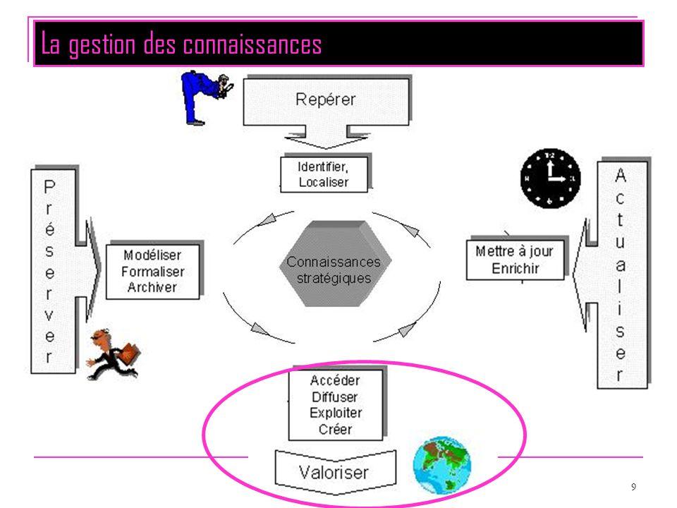 10 Objectifs de cette dernière partie du module Restituer de linformation À partir dune base de données