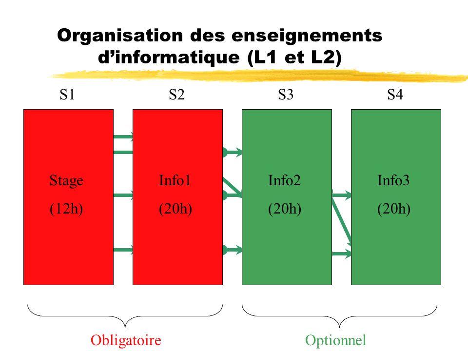 Organisation des enseignements dinformatique (L1 et L2) S1S2S3S4 Stage Inter AVA DEB EXP AVA DEB EXP AVA DEB ObligatoireOptionnel Stage (12h) Info1 (2