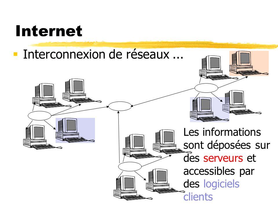 Internet Interconnexion de réseaux... Les informations sont déposées sur des serveurs et accessibles par des logiciels clients