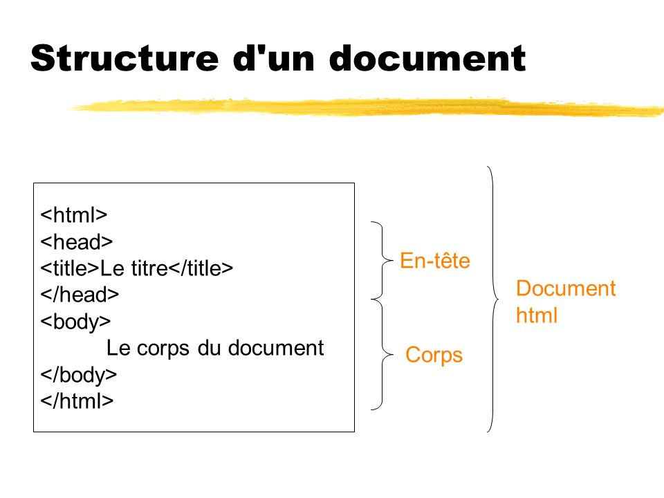Structure d'un document Le titre Le corps du document En-tête Corps Document html