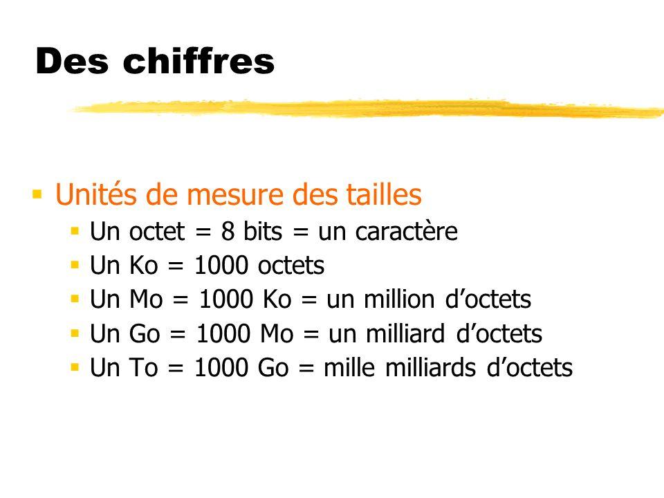 Des chiffres Unités de mesure des tailles Un octet = 8 bits = un caractère Un Ko = 1000 octets Un Mo = 1000 Ko = un million doctets Un Go = 1000 Mo =