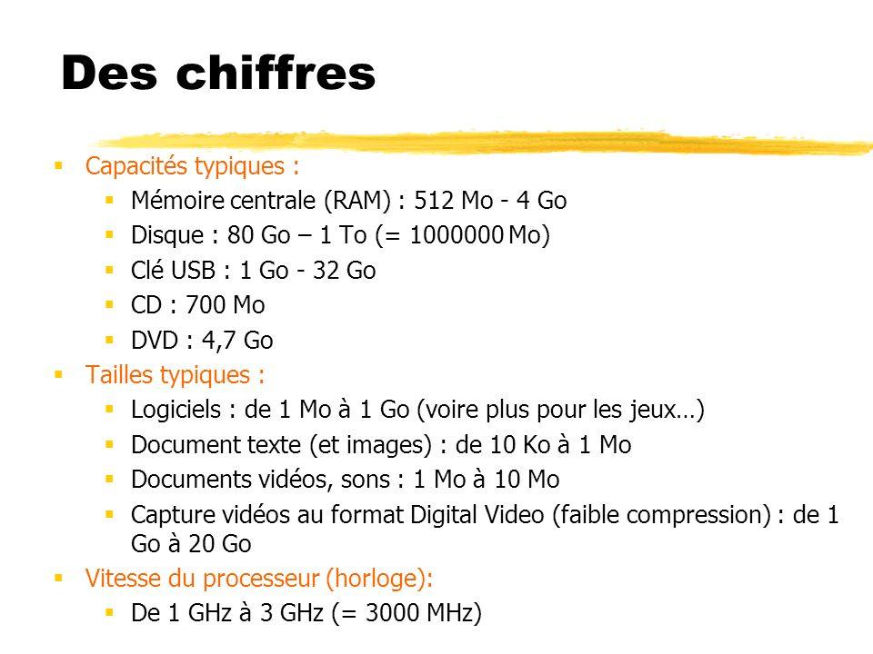 Capacités typiques : Mémoire centrale (RAM) : 512 Mo - 4 Go Disque : 80 Go – 1 To (= 1000000 Mo) Clé USB : 1 Go - 32 Go CD : 700 Mo DVD : 4,7 Go Taill