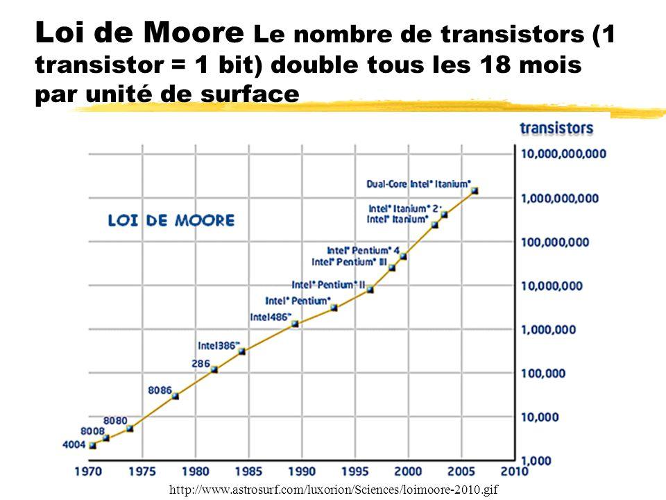 Loi de Moore Le nombre de transistors (1 transistor = 1 bit) double tous les 18 mois par unité de surface http://www.astrosurf.com/luxorion/Sciences/l