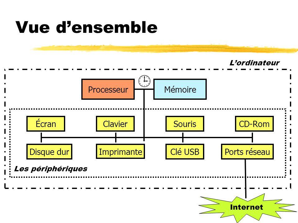 MémoireProcesseur ÉcranClavierSourisCD-Rom Disque dur Imprimante Clé USBPorts réseau Les périphériques Lordinateur Vue densemble Internet