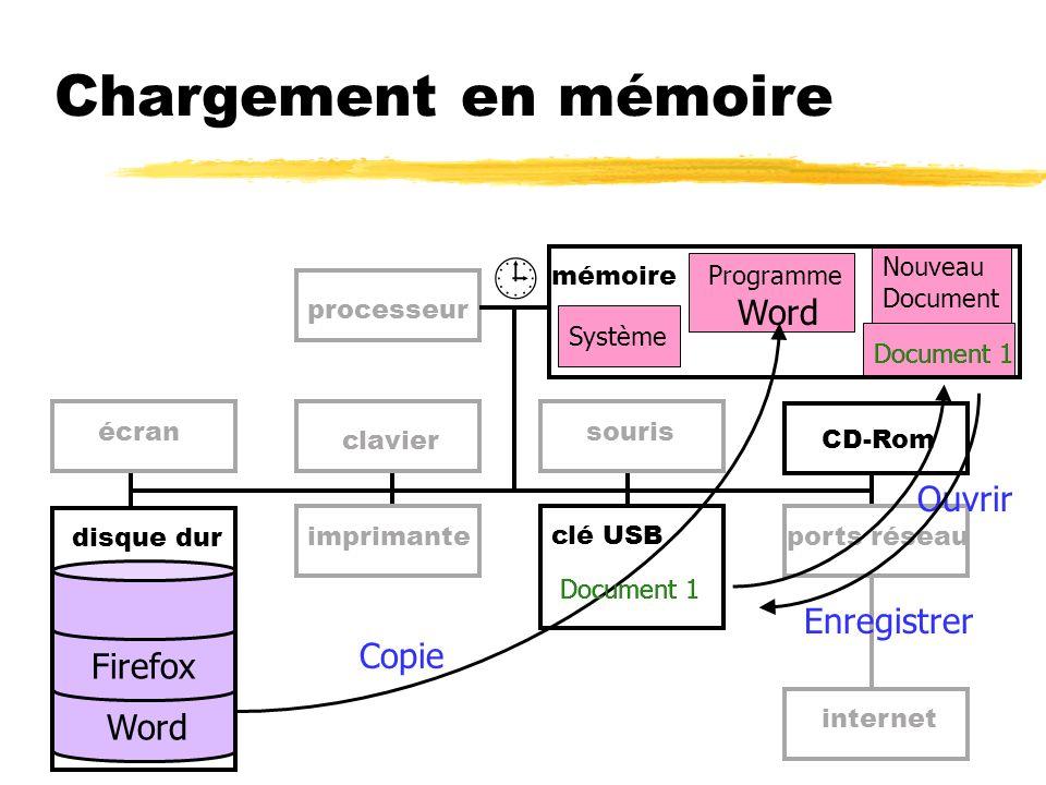 Chargement en mémoire Document 1 Nouveau Document Système mémoire disque dur Word Firefox processeur écran Document 1 clavier imprimante souris clé US
