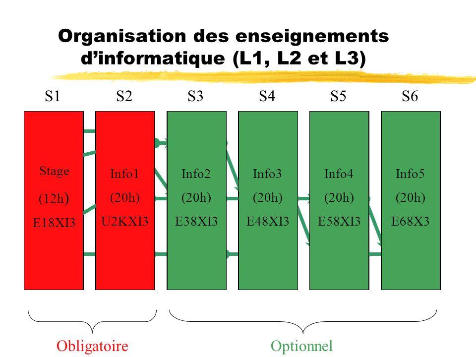Organisation des enseignements dinformatique (L1, L2 et L3) ObligatoireOptionnel S1S2S3S4S5S6 Stage Inter AVA DEB EXP AVA DEB EXP AVA DEB EXP AVA DEB