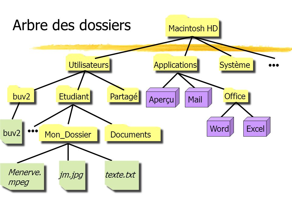 Arbre des dossiers Macintosh HD UtilisateursApplicationsSystème buv2EtudiantPartagé AperçuMail Office WordExcel Mon_Dossier Documents jm.jpgtexte.txt Menerve.