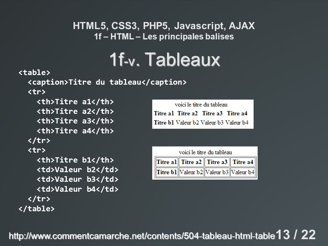 HTML5, CSS3, PHP5, Javascript, AJAX 1f – HTML – Les principales balises 1f -v. Tableaux Titre du tableau Titre a1 Titre a2 Titre a3 Titre a4 Titre b1